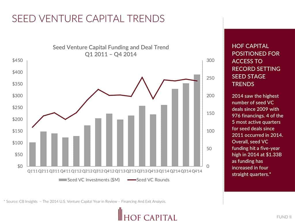 Venture Capital Presentation by Launch Module