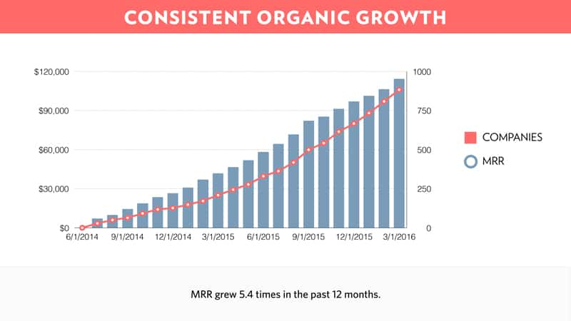 front pitch deck growth slide